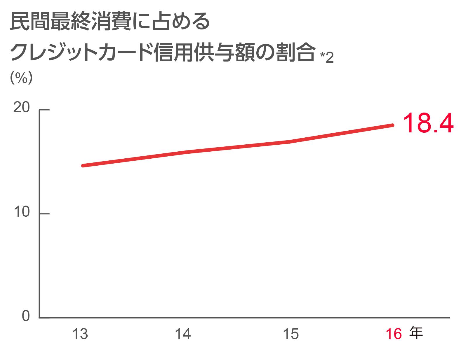 民間最終消費に占めるクレジットカード信用供与額の割合のグラフ図
