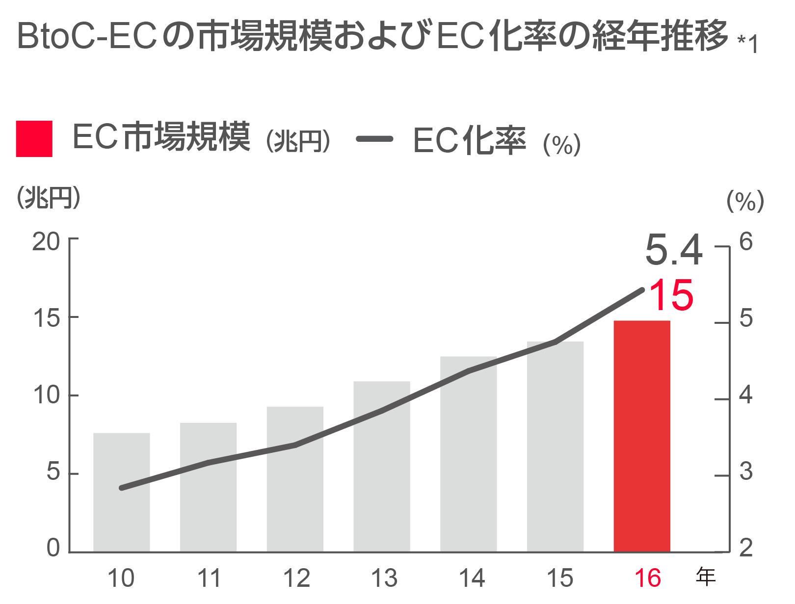 BtoC-EC市場規模およびEC化率の経年推移のグラフ図