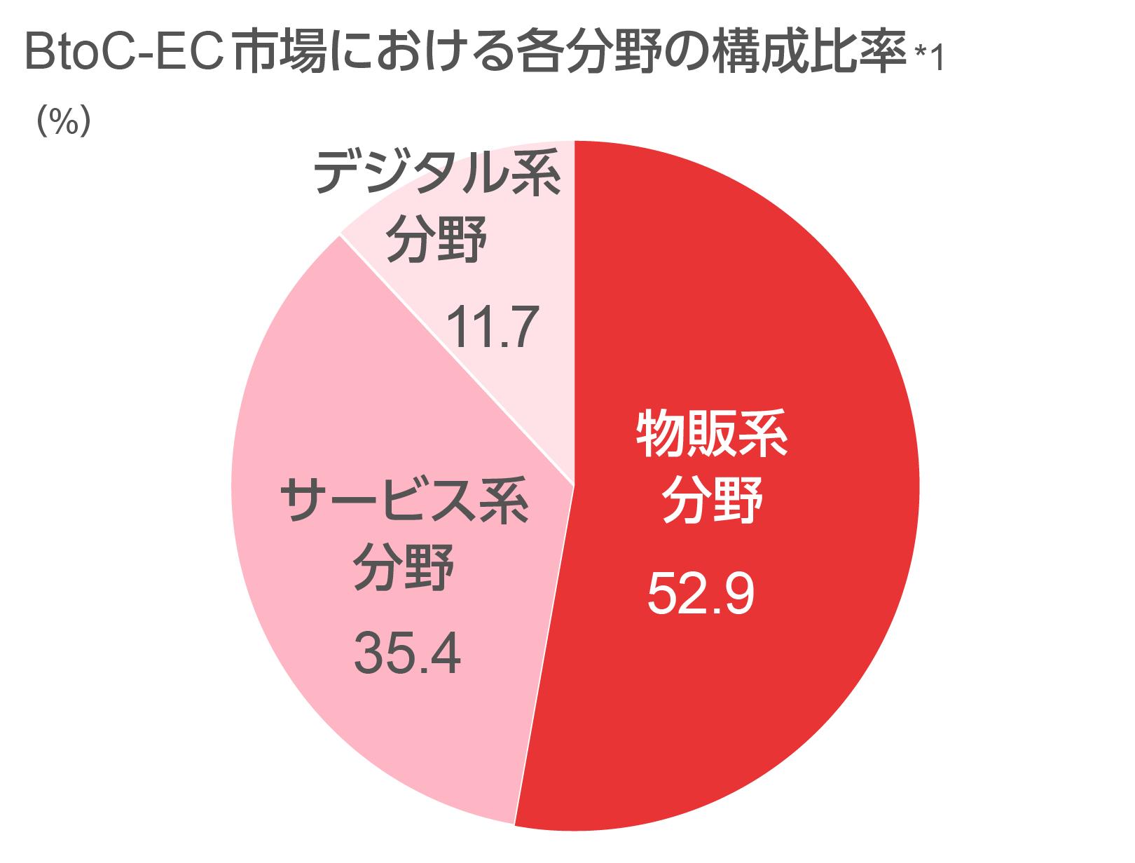 BtoC-EC市場における各分野の構成比率のグラフ図