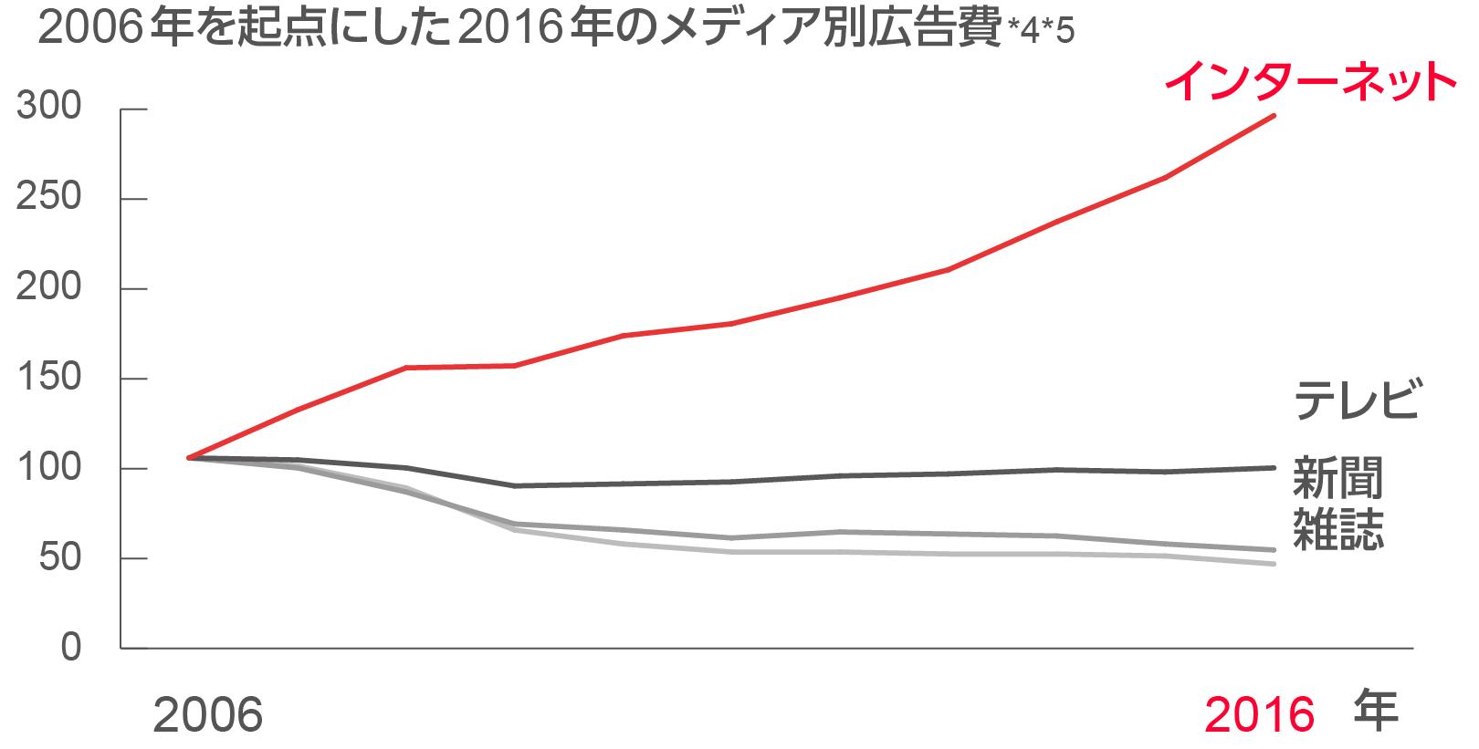 2006年を起点とした2016年のメディア別の広告費のグラフ図