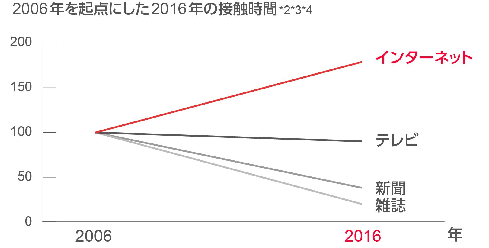 テレビ・新聞・雑誌・ラジオとインターネット広告費の成長比較のグラフ図