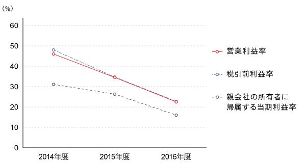 利益率推移(通期)