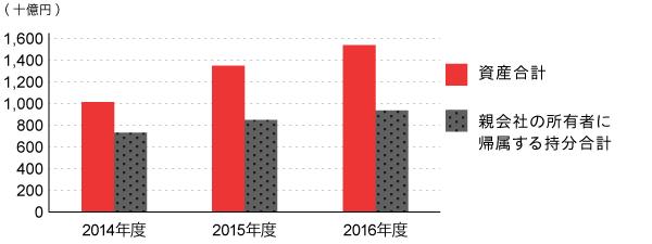 総資産・純資産推移(年度末)