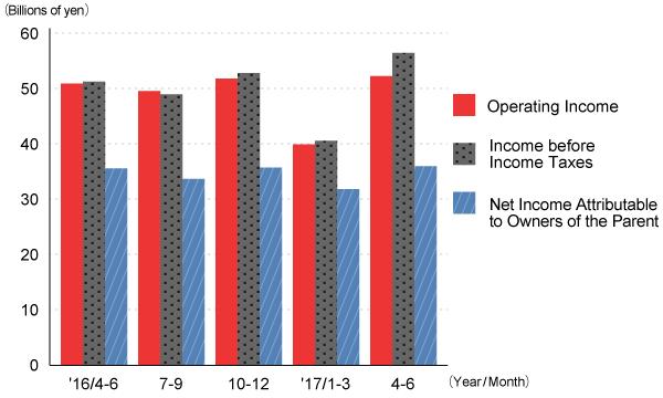 Profits (Quarterly)