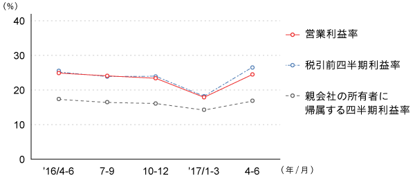 利益率推移(四半期)