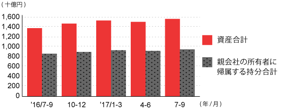 総資産・純資産推移(四半期末)
