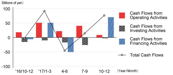Cash Flows (Quarterly)