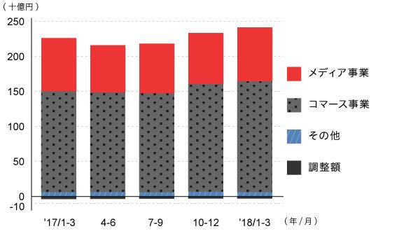 売上収益推移(四半期)