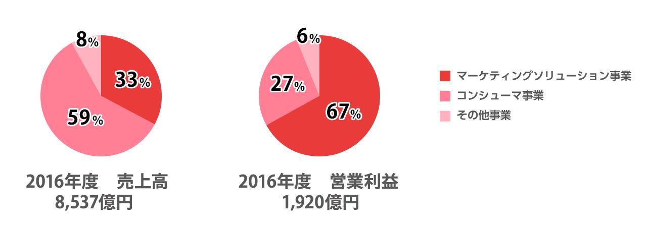 2016年度の売上高は8537億円です。内訳は、マーケティングソリューション事業が33%、コンシューマ事業が59%、その他事業が8%です。2016年度の営業利益は1920億円です。内訳は、マーケティングソリューション事業が67%、コンシューマ事業が27%、その他事業が6%です。