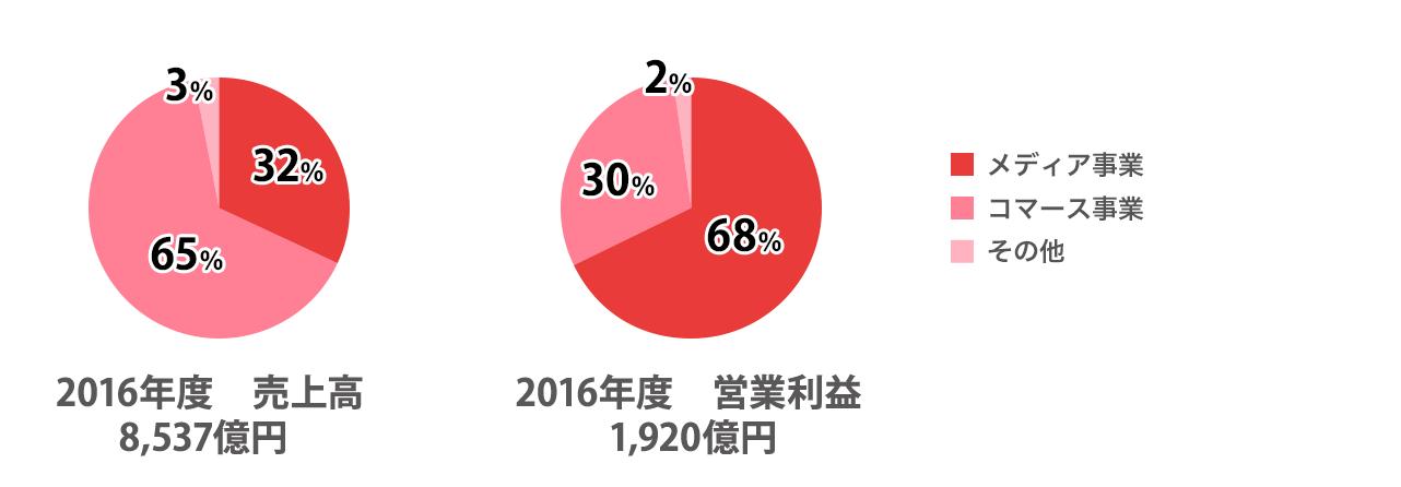 2016年度の売上高は8537億円です。内訳は、メディア事業が32%、コマース事業が65%、その他事業が3%です。2016年度の営業利益は1920億円です。内訳は、メディア事業が68%、コマース事業が30%、その他事業が2%です。