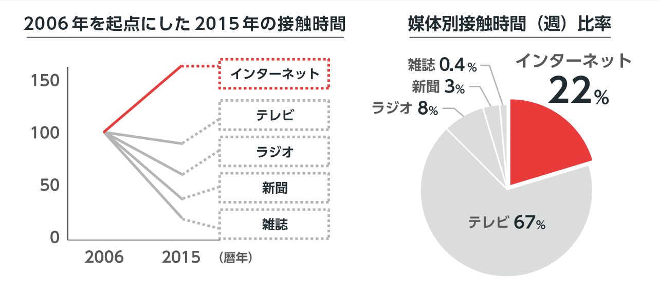 (左)2006年のメディア別接触時間を100とした場合の、2015年のメディア別接触時間は、インターネットが160、テレビが89、ラジオが60、新聞が38、雑誌が20です。 (右)2015年の週平均媒体別接触時間比率はインターネットが22%、テレビが67%、ラジオが8%、新聞が3%、雑誌が0.4%です。