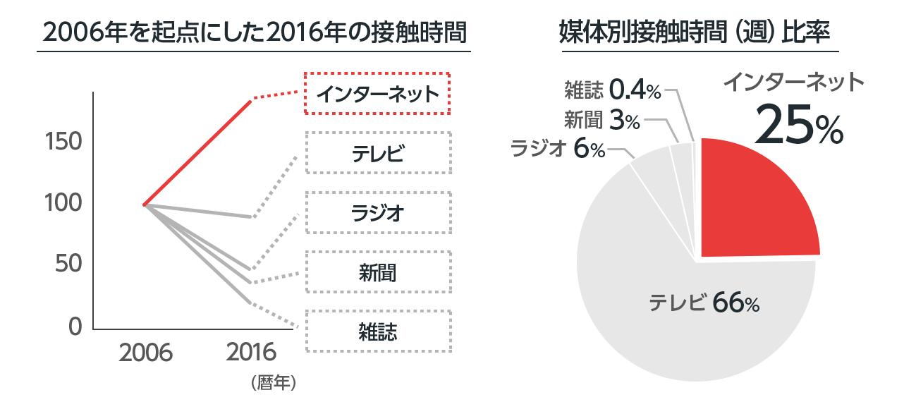 (左)2006年のメディア別接触時間を100とした場合の、2016年のメディア別接触時間は、インターネットが179、テレビが90、ラジオが49、新聞が38、雑誌が20です。 (右)2016年の週平均媒体別接触時間比率はインターネットが25%、テレビが66%、ラジオが6%、新聞が3%、雑誌が0.4%です。