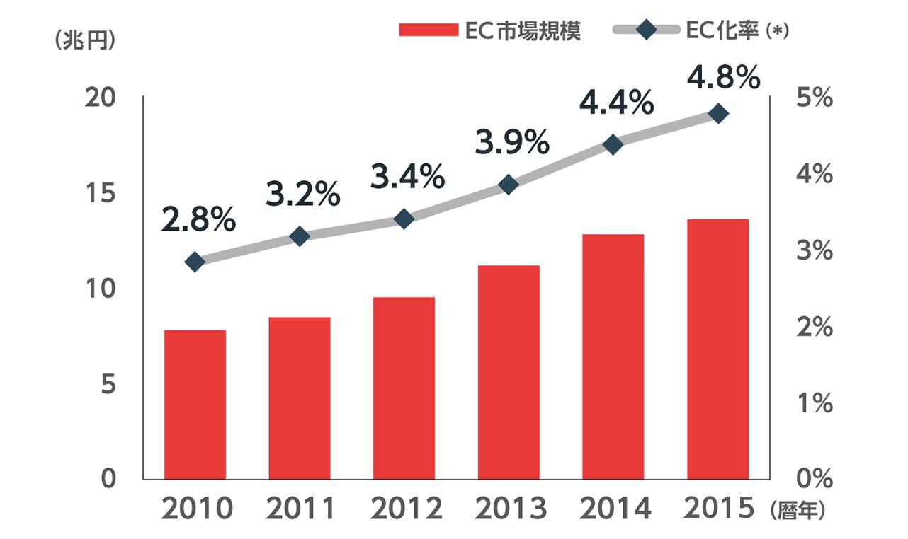 EC市場規模は2010年が7兆7880億円、2011年が8兆4590億円、2012年が9兆5130億円、2013年が11兆1660億円、2014年が12兆7970億円、2015年が13兆7746億円です。EC化率は2010年が2.8%、2011年が3.2%、2012年が3.4%、2013年が3.9%、2014年が4.4%、2015年が4.8%です。