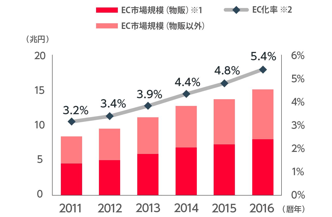 EC市場規模は2011年が8兆4590億円、2012年が9兆5130億円、2013年が11兆1660億円、2014年が12兆7970億円、2015年が13兆7746億円、2016年が15兆1358億円です。EC化率は2011年が3.2%、2012年が3.4%、2013年が3.9%、2014年が4.4%、2015年が4.8%、2016年が5.4%です。