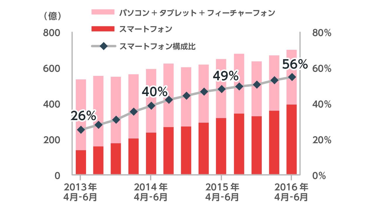 2013年4月から6月の月間平均総ページビュー数はおよそ540億、スマートフォン比率は26%です。2014年4月から6月の月間平均総ページビュー数はおよそ590億、スマートフォン比率は40%です。2015年4月から6月の月間平均総ページビュー数はおよそ650億、スマートフォン比率は49%です。2016年4月から6月の月間平均総ページビュー数はおよそ700億、スマートフォン比率は56%です。
