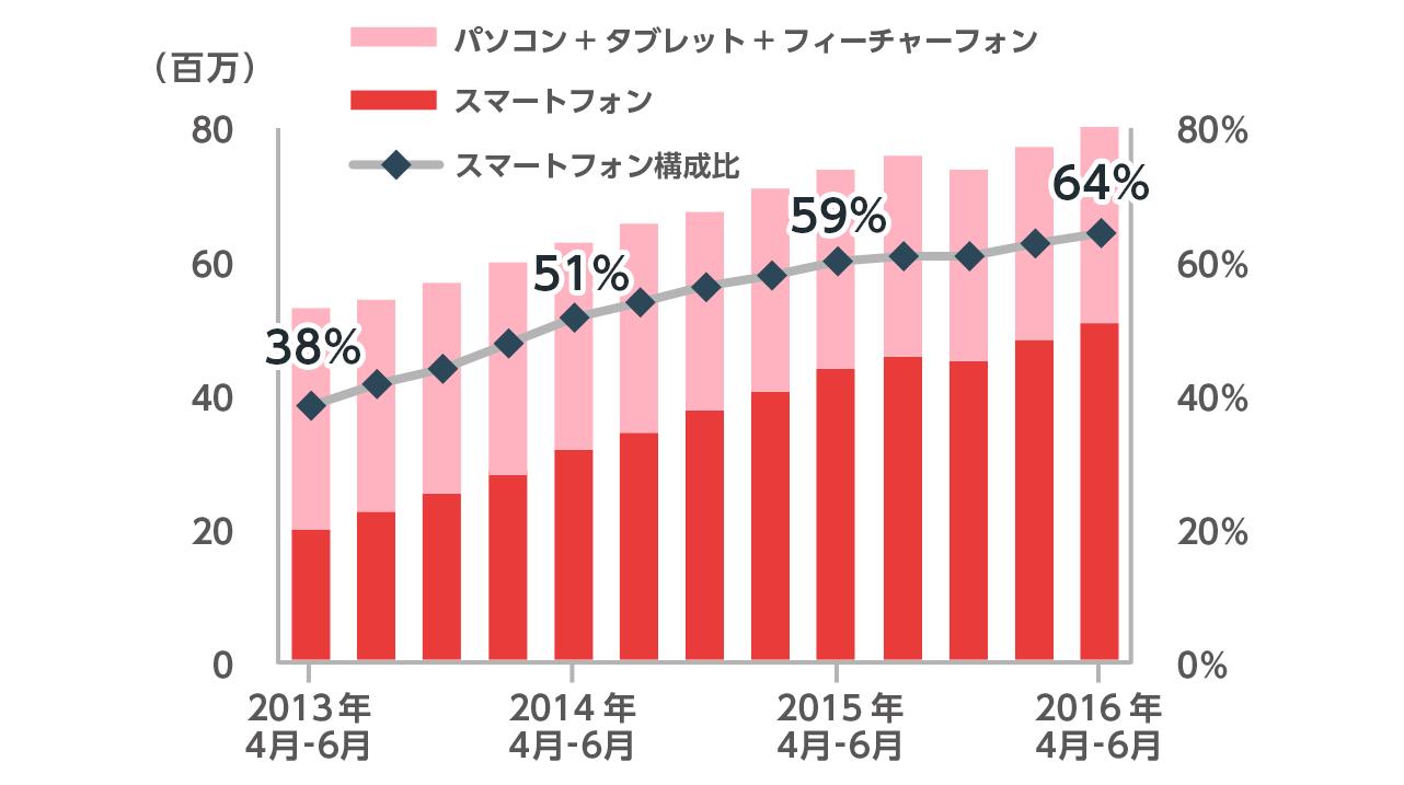 2013年4月から6月の全体のデイリーユニークブラウザー数はおよそ5900万、スマートフォン比率は38%です。2014年4月から6月の全体のデイリーユニークブラウザー数はおよそ7000万、スマートフォン比率は51%です。2015年4月から6月の全体のデイリーユニークブラウザー数はおよそ8300万、スマートフォン比率は59%です。2016年4月から6月の全体のデイリーユニークブラウザー数はおよそ9000万、スマートフォン比率は64%です。