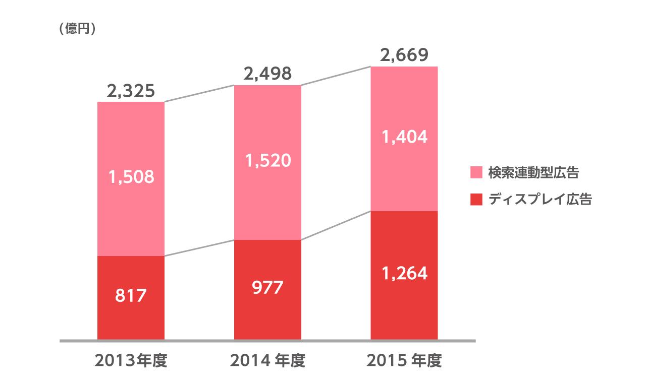 2013年度の広告売上高は、検索連動型広告が1508億円、ディスプレイ広告が817億円、合計2325億円です。2014年度の広告売上高は、検索連動型広告が1520億円、ディスプレイ広告が977億円、合計2498億円です。2015年度の広告売上高は、検索連動型広告が1404億円、ディスプレイ広告が1264億円、合計2669億円です。