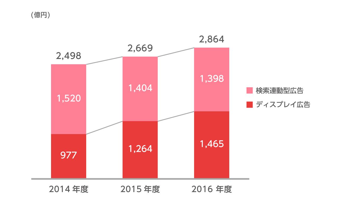 2014年度の広告売上高は、検索連動型広告が1520億円、ディスプレイ広告が977億円、合計2498億円です。2015年度の広告売上高は、検索連動型広告が1404億円、ディスプレイ広告が1264億円、合計2669億円です。2016年度の広告売上高は、検索連動型広告が1398億円、ディスプレイ広告が1465億円、合計2864億円です。