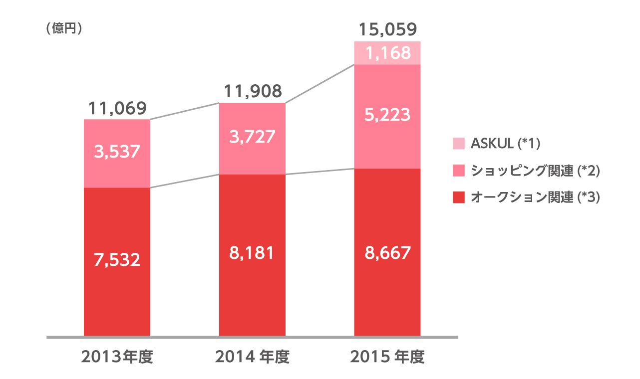 2013年度のeコマース国内流通総額は、オークション関連が7532億円、ショッピング関連が3537億円、合計1兆1069億円です。2014年度のeコマース国内流通総額は、オークション関連が8181億円、ショッピング関連が3727億円、合計1兆1908億円です。2015年度のeコマース国内流通総額はオークション関連が8667億円、ショッピング関連が5223億円、アスクルが1168億円、合計1兆5059億円です。