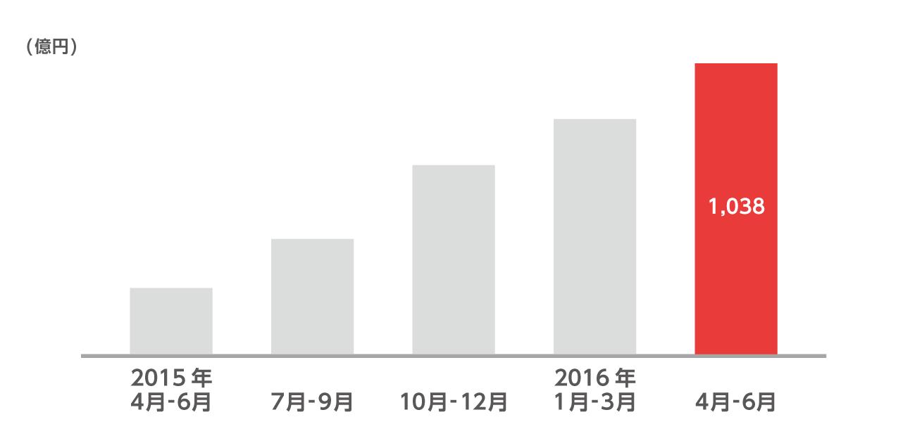 クレジットカード取扱高は、2015年4月から6月が244億円、同年7月から9月が418億円、同年10月から12月が678億円、2016年1月から3月が847億円、2016年4月から6月が1038億円です。