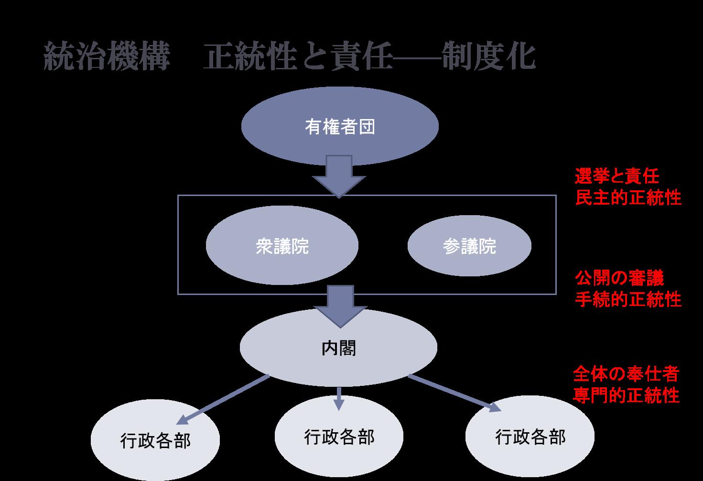 統治機構 正当性と責任 制度化の図