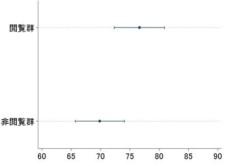 「ヤフーみんなの政治」閲覧が投票率に及ぼす効果グラフ