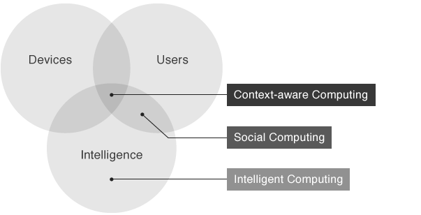 Yahoo! JAPAN Research focuses on three areas, namely, device, user and intelligence. The combined field of all three focuses on context aware computing, the combined region of user and intelligence focuses on social computing, and intelligence focuses on intelligent computing.