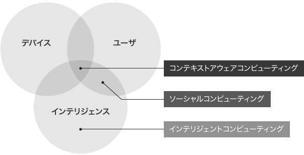 デバイス、ユーザー、インテリジェンスの3つ。全てが重なり合うところに「コンテキストアウェアコンピューティング」、ユーザーとインテリジェンスが重なり合うところに「ソーシャルコンピューティング」、そしてインテリジェンスには「インテリジェントコンピューティング」がある。