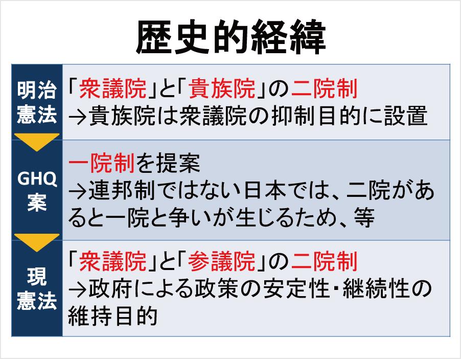 歴史的経緯※1ページ