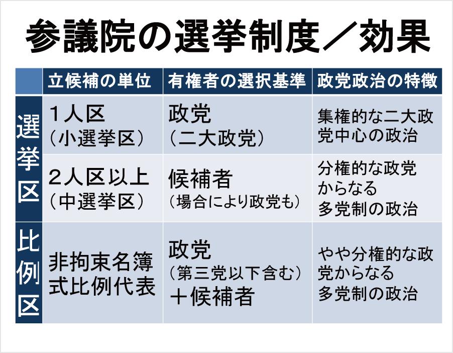 参議員の選挙制度/効果※10ページ