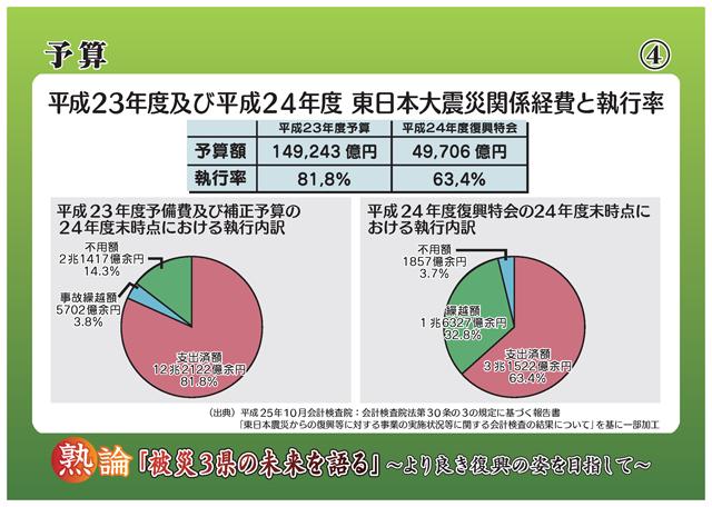 予算 平成23年度及び平成24年度 東日本大震災関係経費と執行率