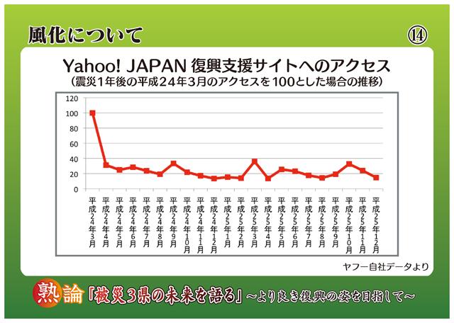 風化について Yahoo! JAPAN復興支援サイトへのアクセス(震災1年後の平成24年3月のアクセスを100とした場合の推移)