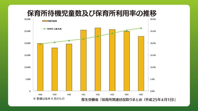 保育所待機児童数及び保育所利用率の推移