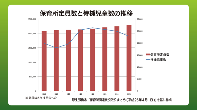 保育所定員数と待機児童数の推移