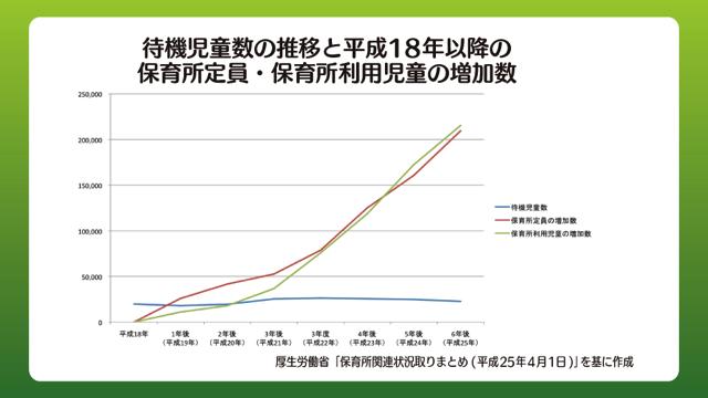 待機児童数の推移と平成18年以降の保育所定員数と保育所利用児童の増加数