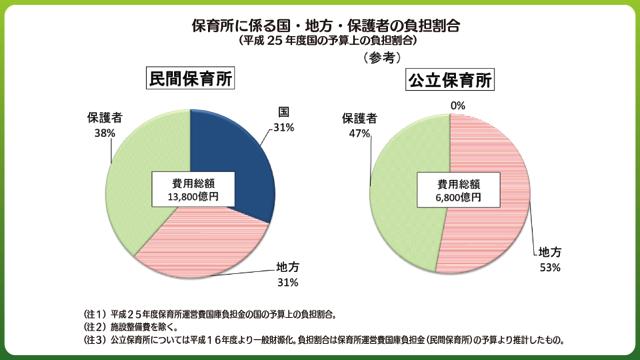 保育所に係る国・地方・保護者の負担割合(平成25年度国の予算上の負担割合)
