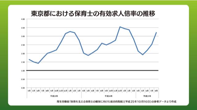 東京都における保育士の有効求人倍率の推移