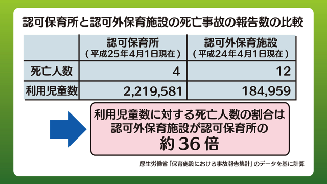 認可保育所と認可外保育施設の死亡事故の報告数の比較