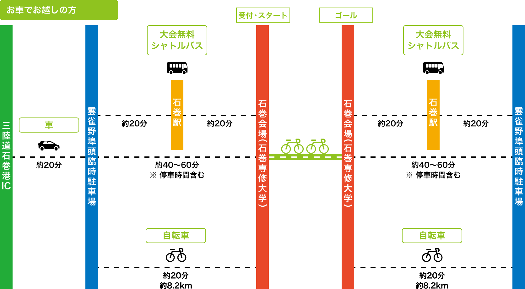 石巻会場(石巻専修大学)へのアクセス図:お車でお越しの方