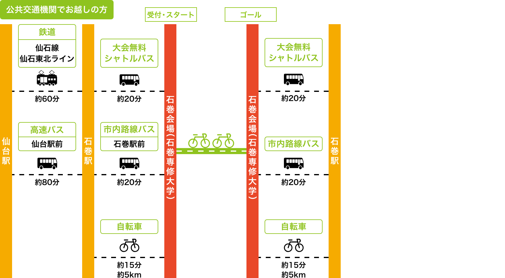 石巻会場(石巻専修大学)へのアクセス図:公共交通機関でお越しの方