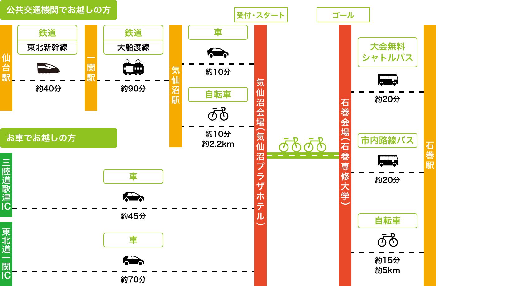 気仙沼会場(気仙沼プラザホテル)へのアクセス図