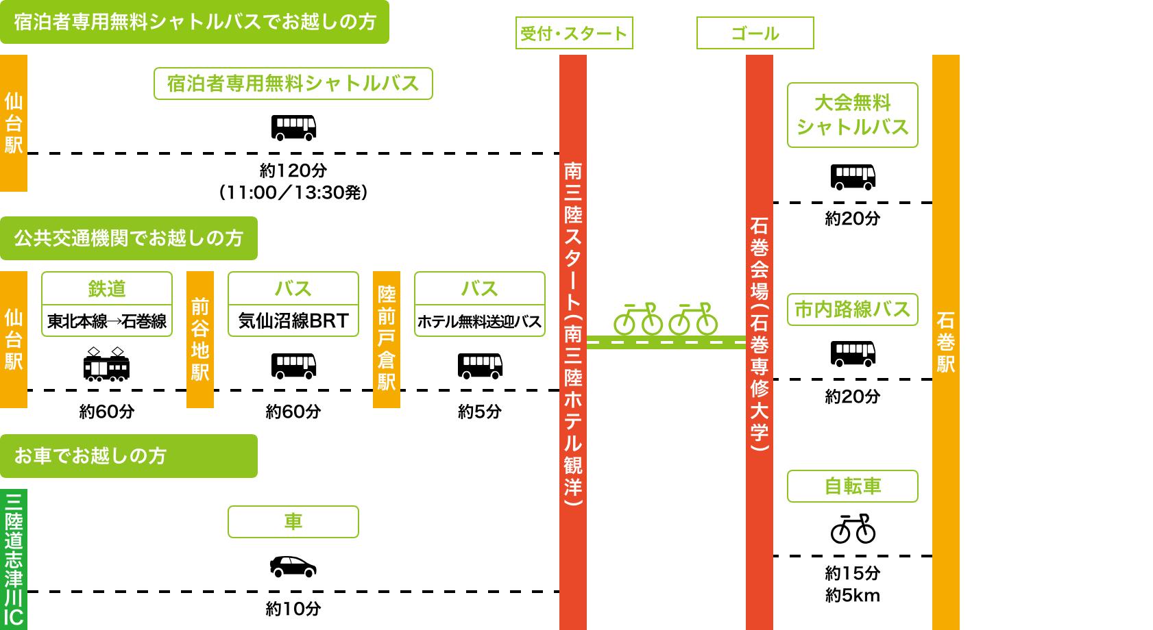 南三陸会場へのアクセス図