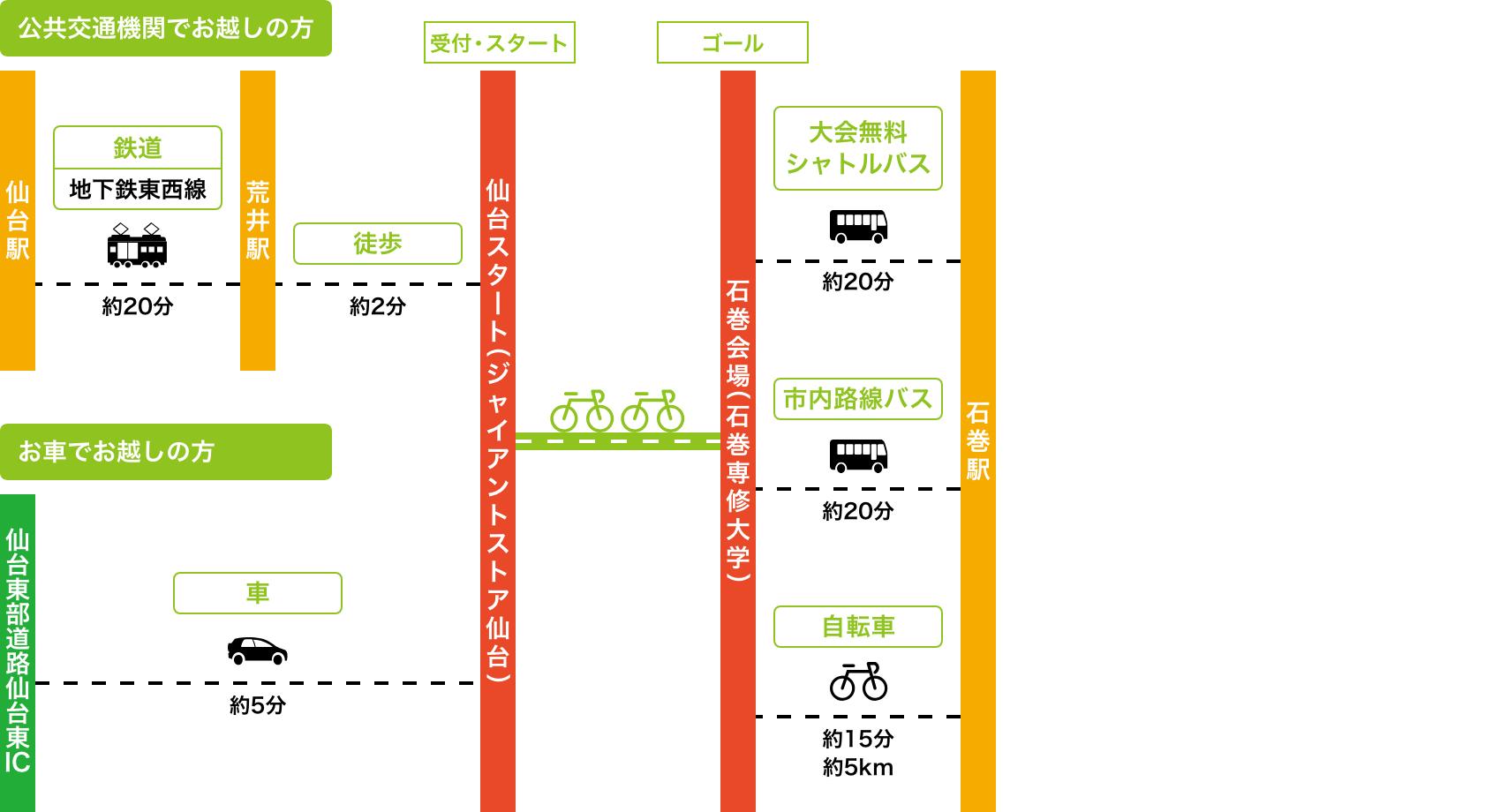 仙台スタートへのアクセス図