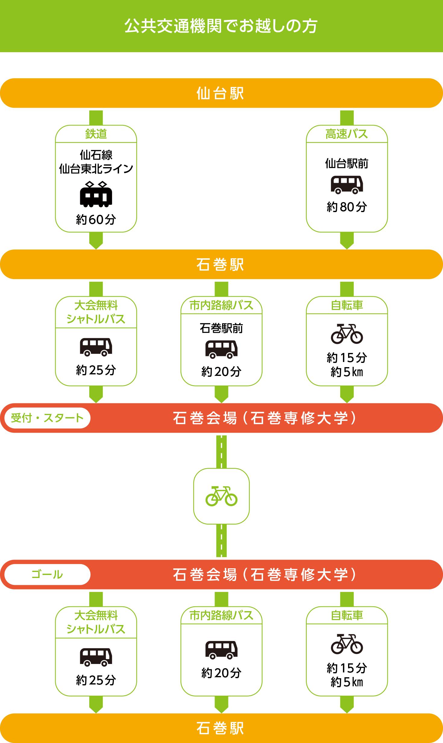 石巻会場 - 公共交通機関でお越しの方