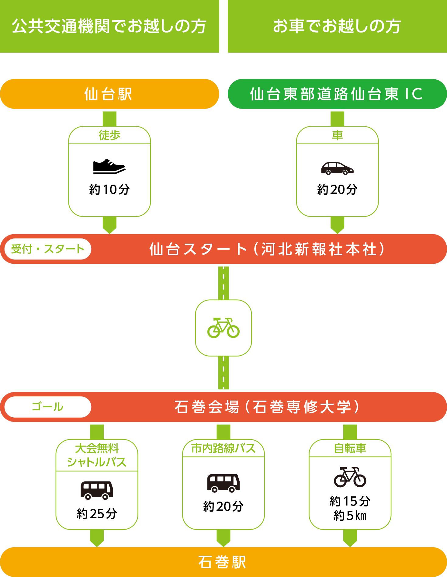 仙台会場 - 公共交通機関・お車でお越しの方