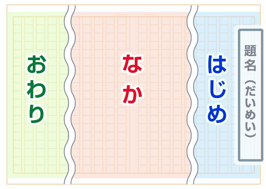 文章の書き方の構造の図