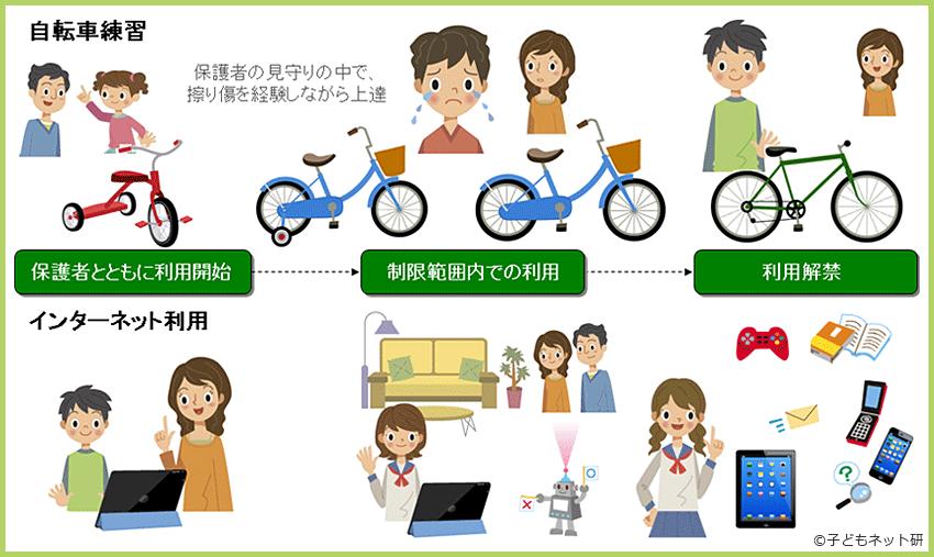 自転車練習 インターネット利用