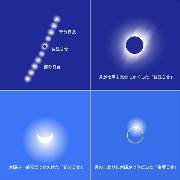 日食を見るときは