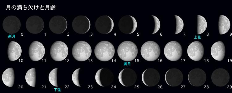 月の満ち欠け・月齢