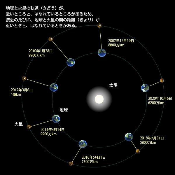 火星接近(せっきん)